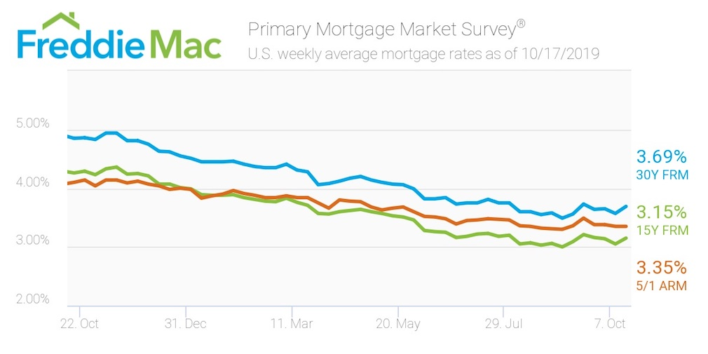 Freddie Mac: Mortgage rates reverse course from last week's low