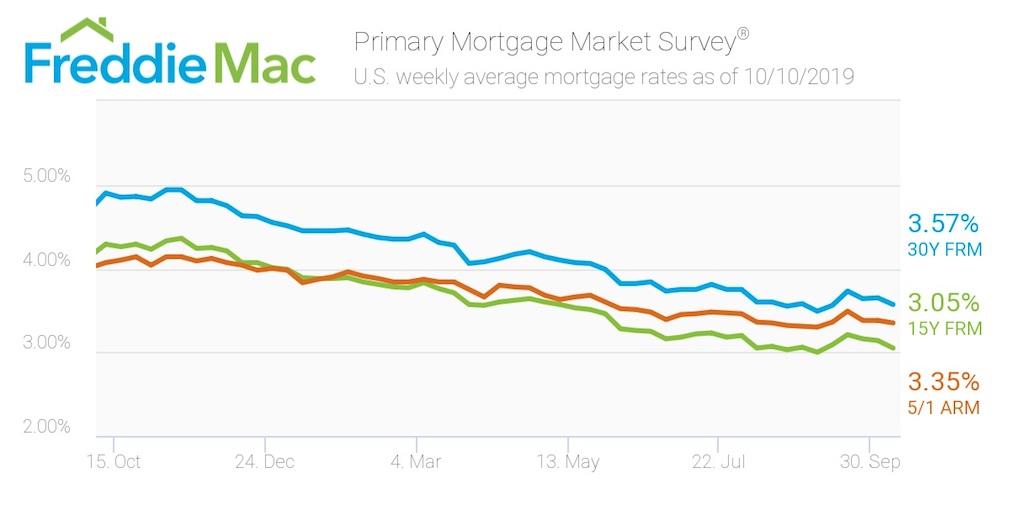Freddie Mac: Mortgage rates decline from last week's uptick