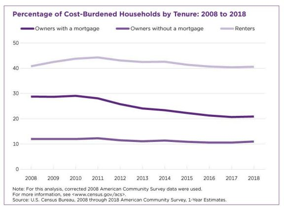 The financial burden of homeownership is easing. Renting? Not so much