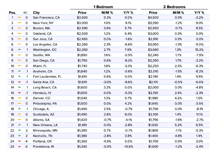 Zumper: Rental prices in the nation's top housing markets rise in January