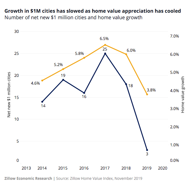 """There are 218 cities in the U.S. where the """"typical"""" home costs at least $1 million"""