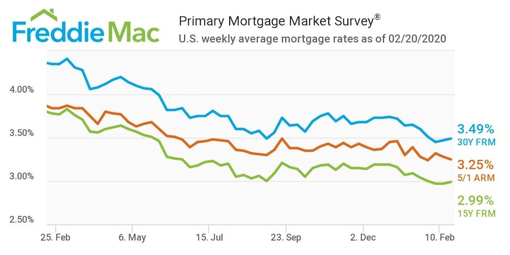 Mortgage rates see slight increase