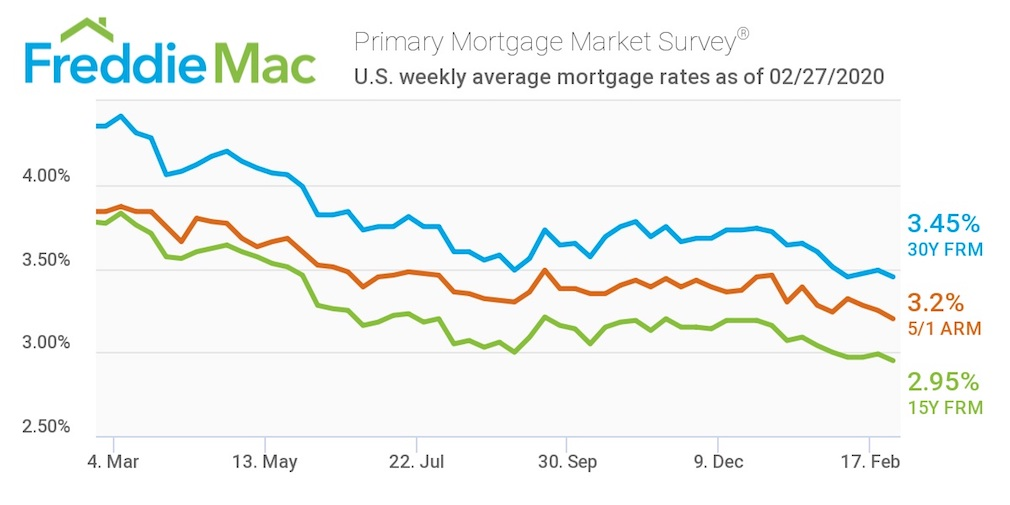 Mortgage Rates Return To 3 Year Low Housingwire
