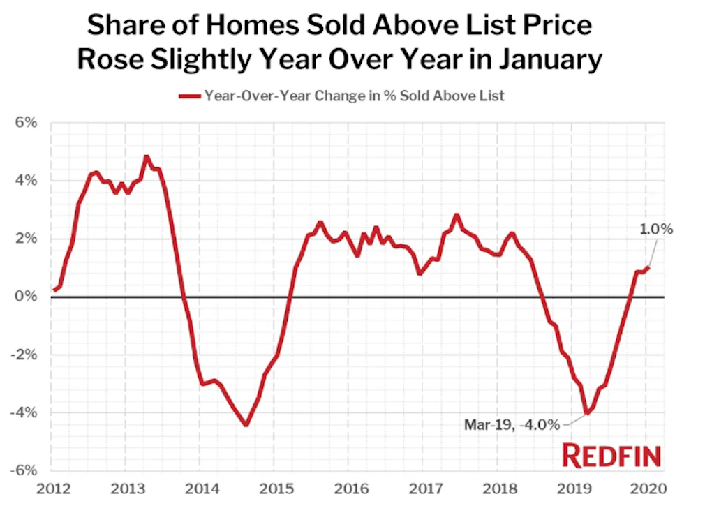 There haven't been this few homes on the market since 2013
