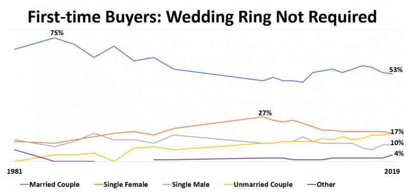 Increasing amount of Americans are getting mortgages before marriage licenses