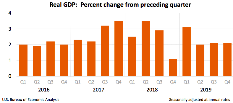 U.S. GDP unrevised at 2.1% in Q4