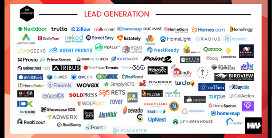 Real estate lead generation vertical
