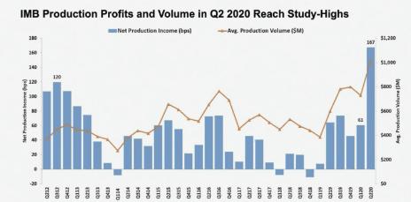 IMB-profits