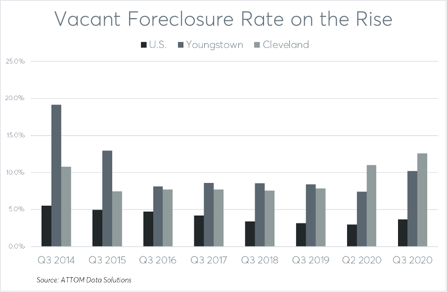 Vacant-Foreclosures