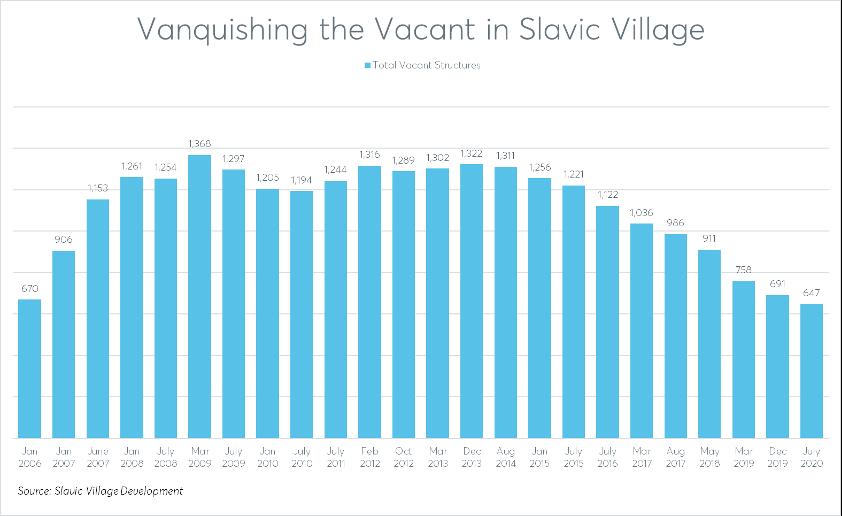 Vanquishing-the-Vacant