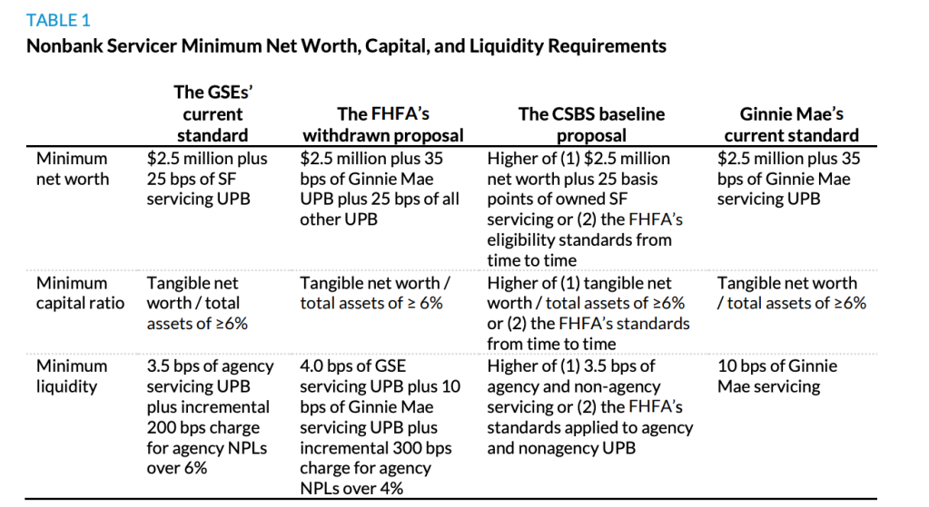 nonbank servicers regulations