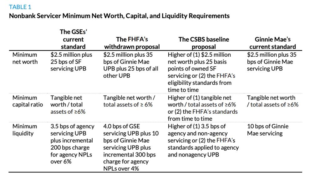 nonbank servicers regulations