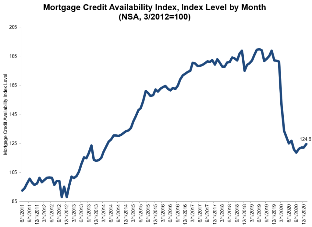 motgage-credit-January