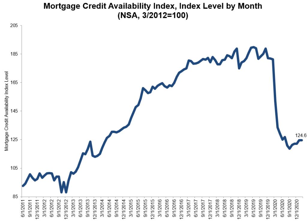 Mortgage-credit-february