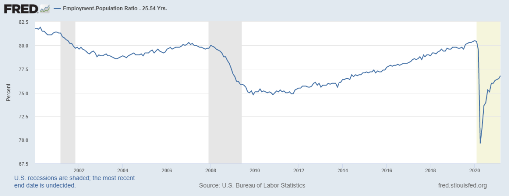 Prime-age-employment-ratio-mortgage-rates