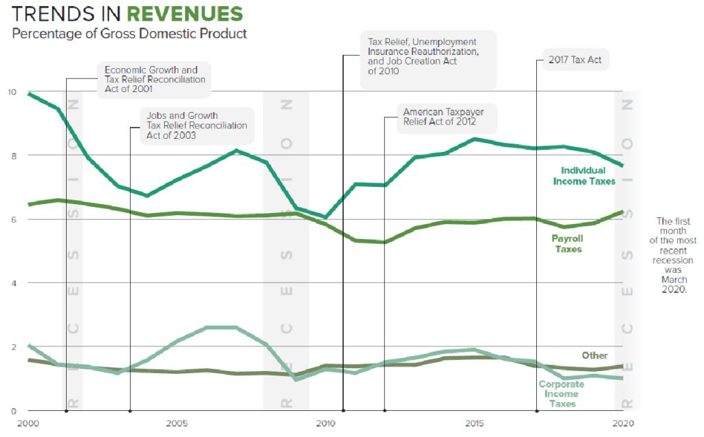 Trends-in-Revenues