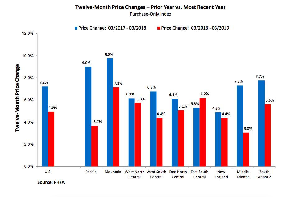 FHFA: House Price Index Q1