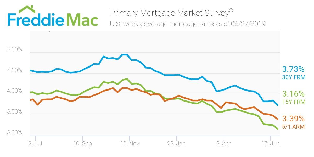 Freddie Mac: Mortgage Rates June 27