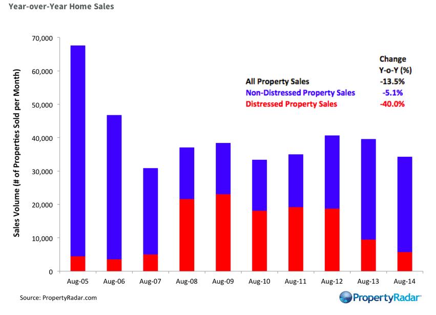 Property Radar, CA home sales