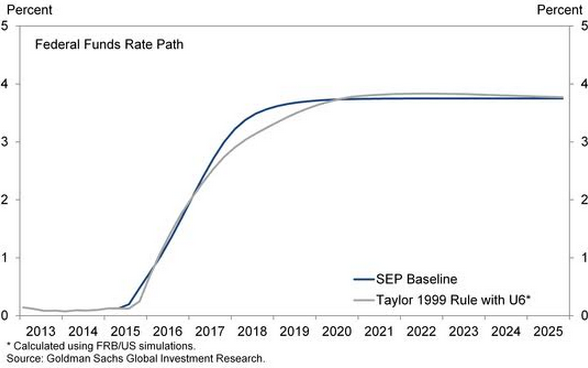 Goldman Interest Rates