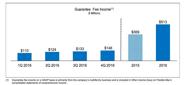 G-fee 2016
