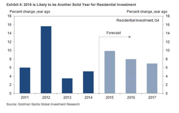 Goldman growth