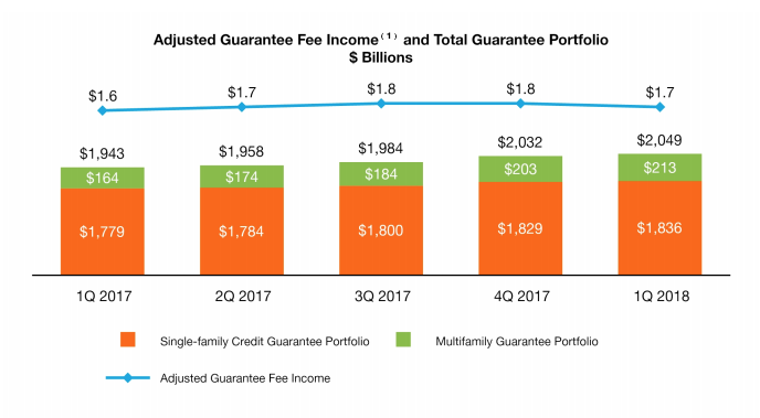 Freddie Mac Single and Multi housing Q1