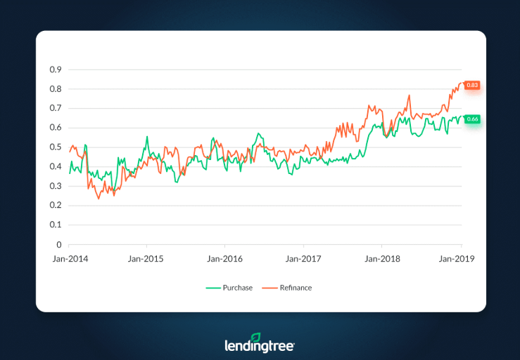 Mortgage Rate competition index