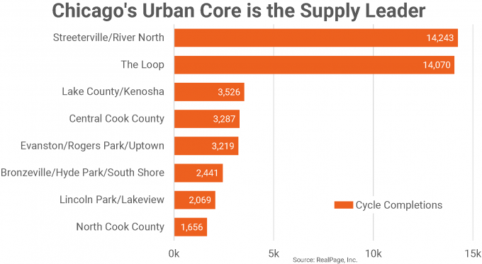 chicago urban supply
