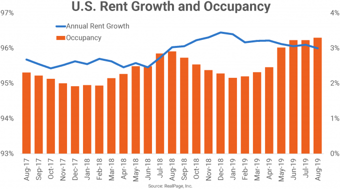 august rent growth and occupancy