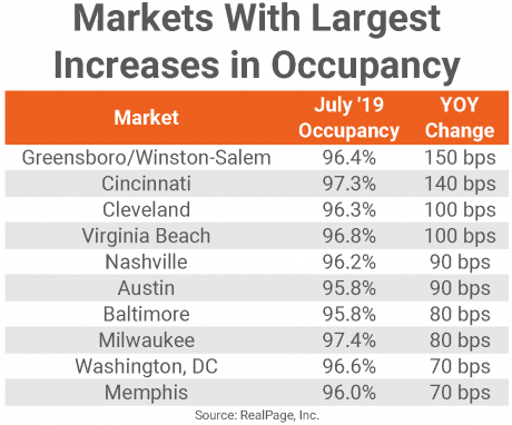 July occupancy markets