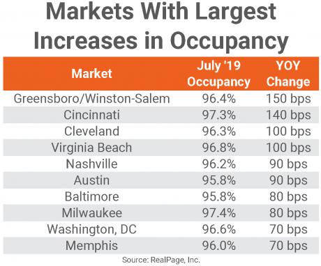July occupancy markets