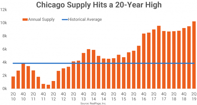 chicago apartment supply