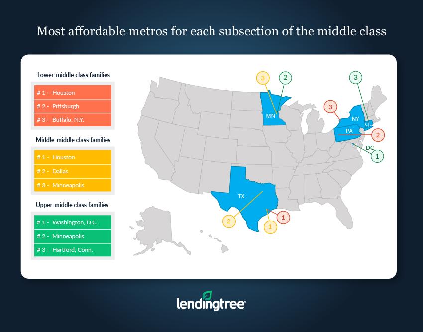 LendingTree: Housing Affordability