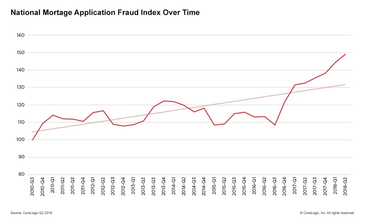 CoreLogic Fraud