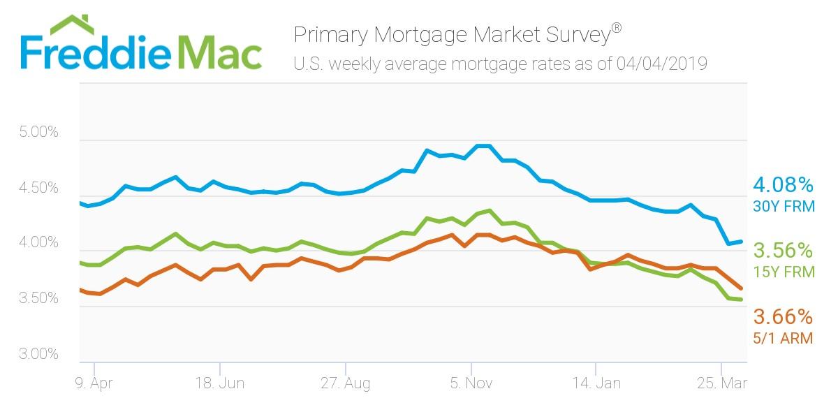 Freddie Mac - Mortgage rates April 4