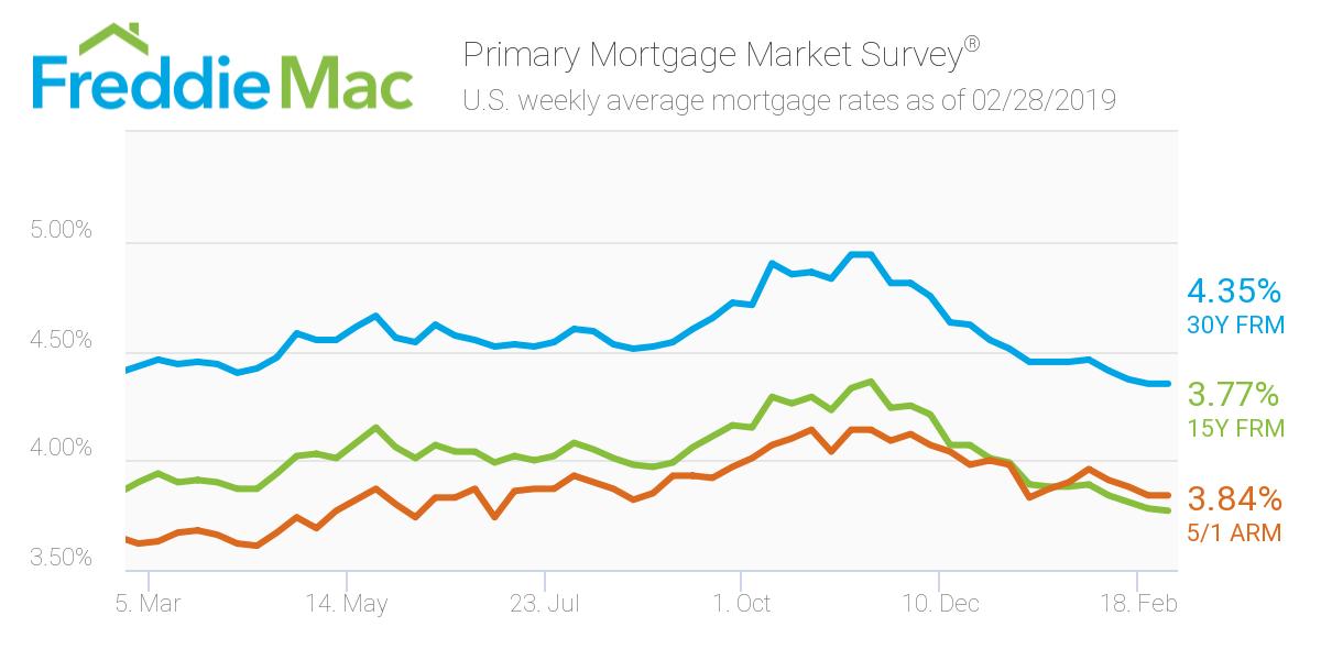 Freddie Mac: Febuary 28 Mortgage rates