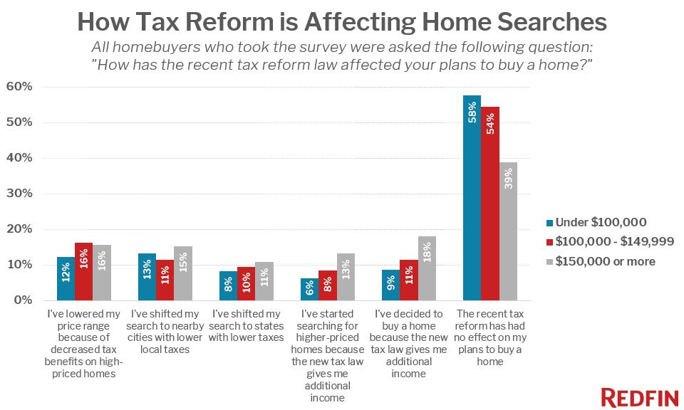 Redfin/ Survey/tax reform