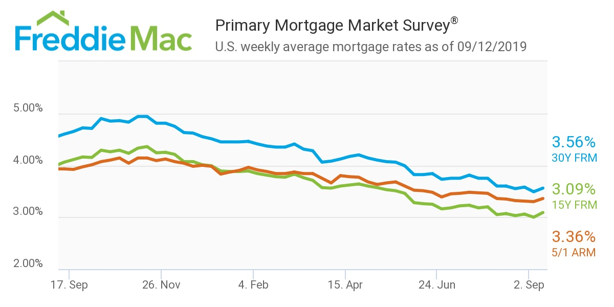 Mortgage Rates Sept 12