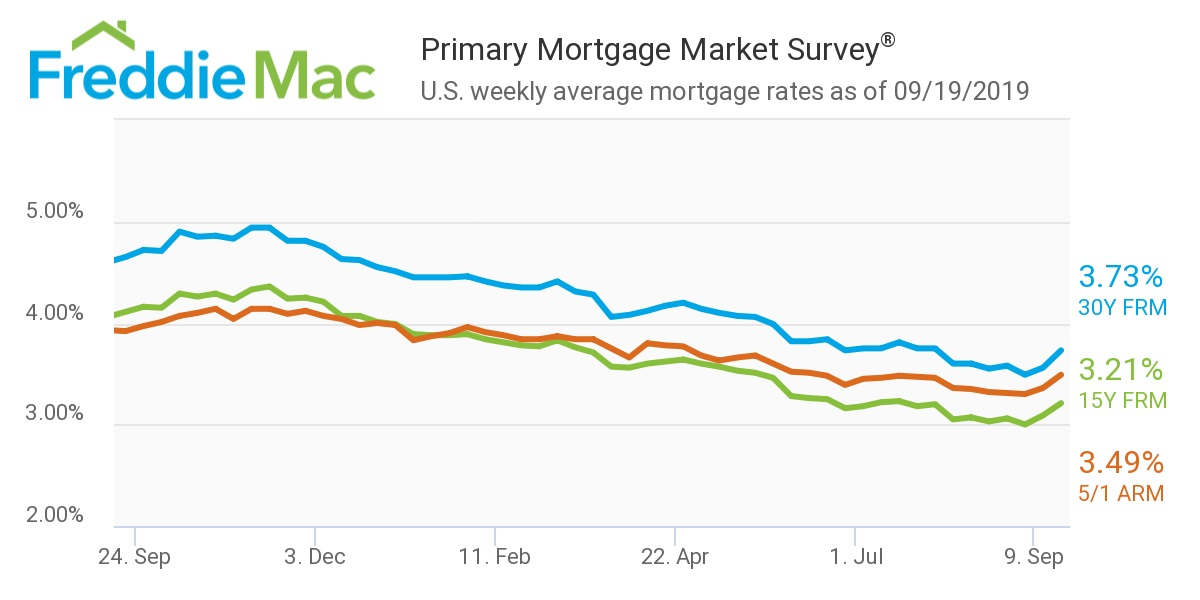 Mortgage Rates sep 19