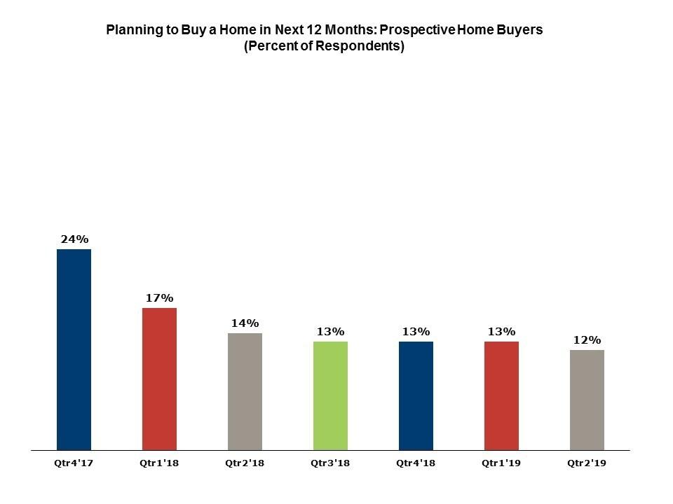 NAHB prospective homes