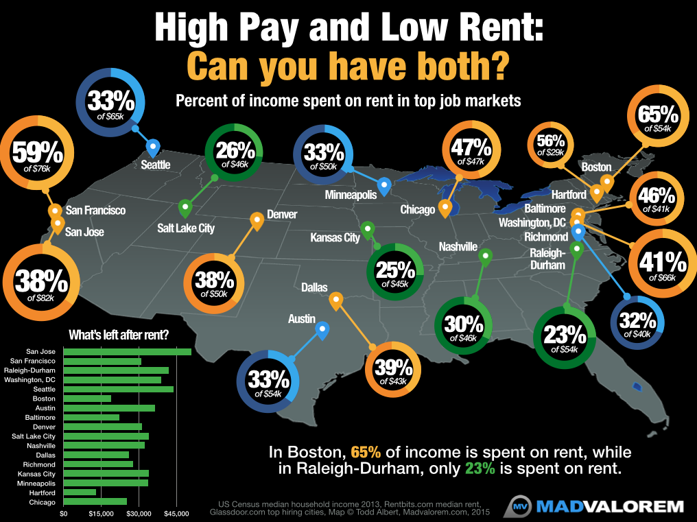 high pay low rent