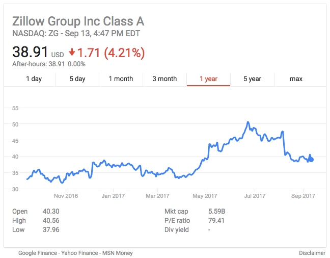 zillow stock