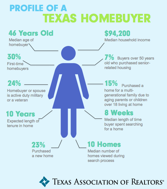 homebuyers Texan