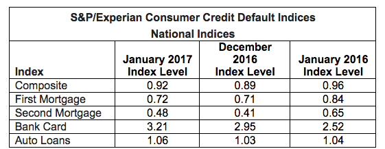 mortgage default rate