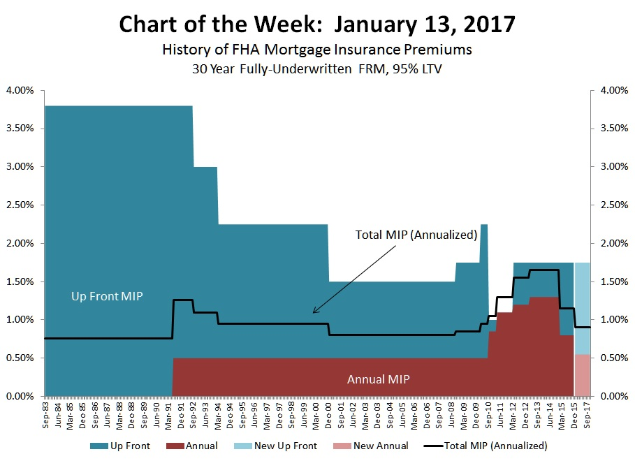 Jan chart of the week