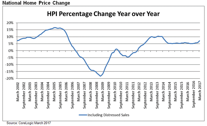 home price March