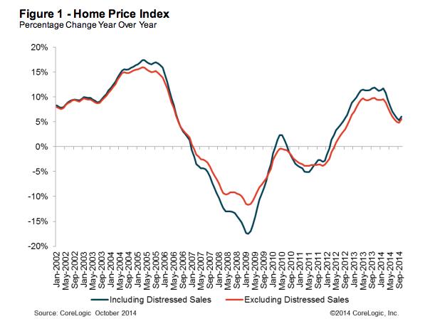 Home Prices Dec2014
