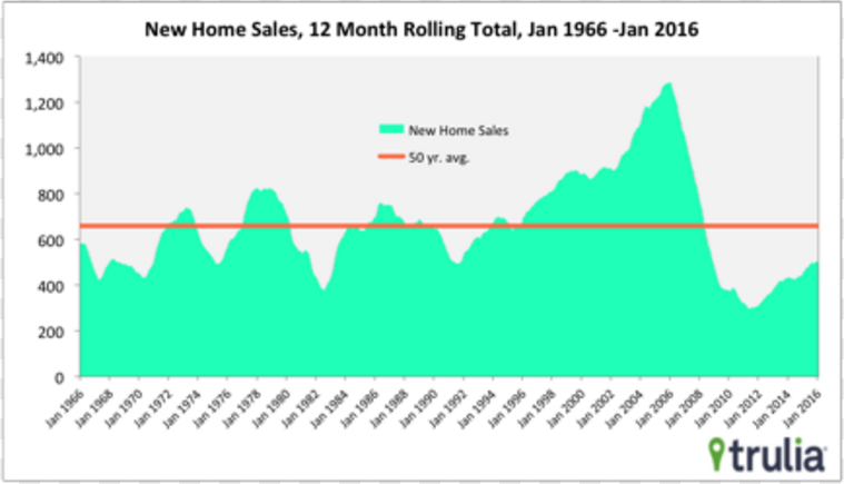 new home sales two