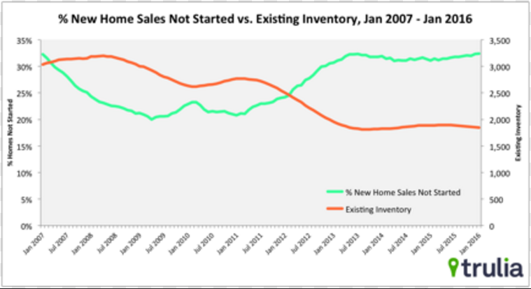 new home sales one